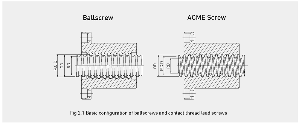 Comparison of ballscrews and trapezoidal screws