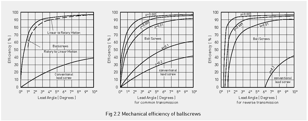 Comparison of efficiency ballscrews and trapezoidal thread.