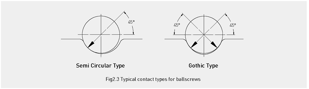 Typical contact types for ballscrews