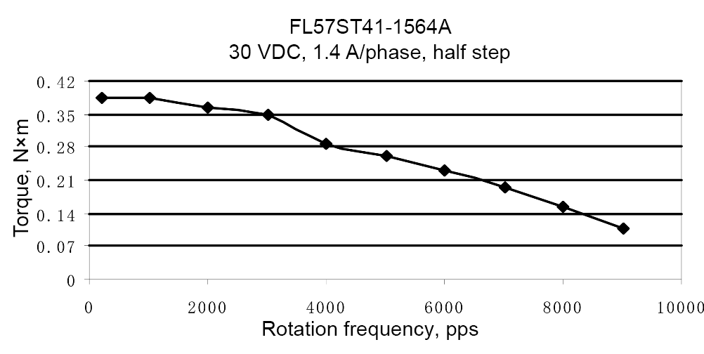 Load characteristics of FL57ST41-1564A model
