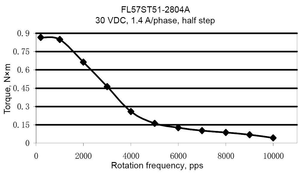 Load characteristics of FL57ST51-2804A model