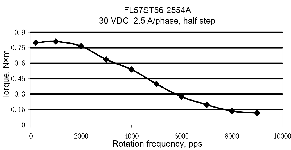 Load characteristics of FL57ST56-2554A model