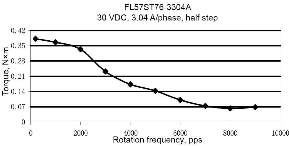 Load characteristics of FL57ST76-3304A model