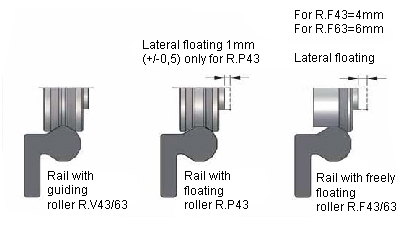 Types of rollers and their positioning