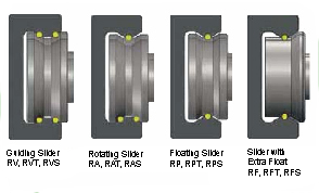 Roller contact points